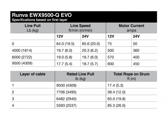 EWX9500-Q 24V EVO with Synthetic Rope TheUTEShop Products